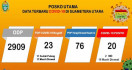 Pemprov Sumut Naikkan Status Daerah Terkait Penanganan Wabah Virus Corona - JPNN.com